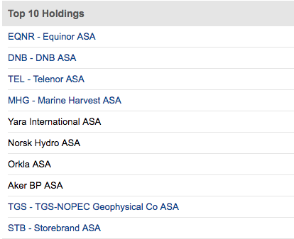 Link ETF holdings which have ADRs / Feedback Forum / Seeking